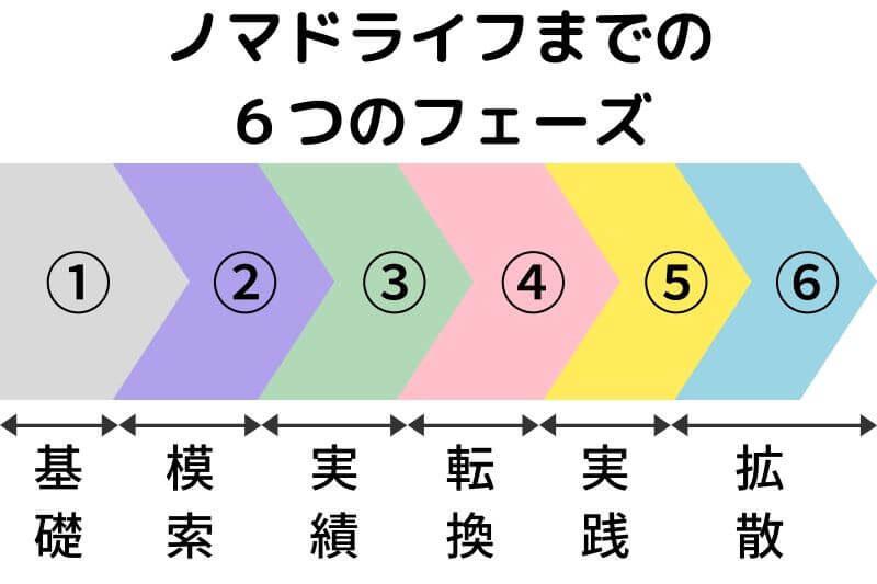 6phase