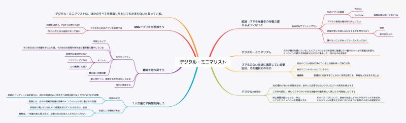 デジタル・ミニマリストのマインドマップ